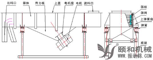 直线振动筛技术参数.png