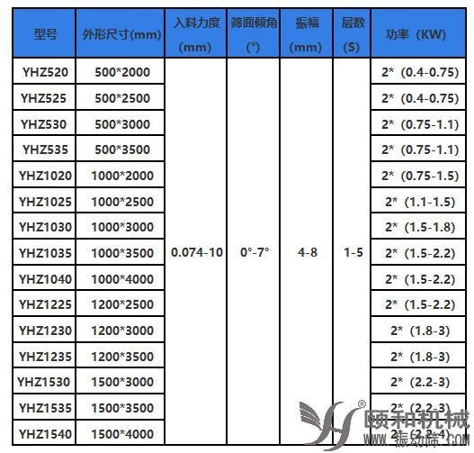 直线筛技术参数001.jpg